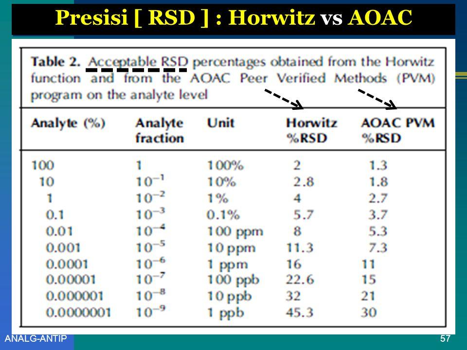 Presisi [ RSD ] : Horwitz vs AOAC